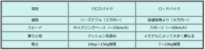 ロードクロス比較表.png
